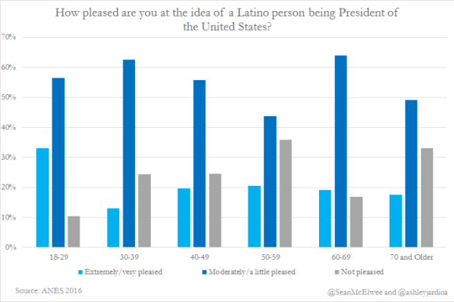 latino-person-being-president