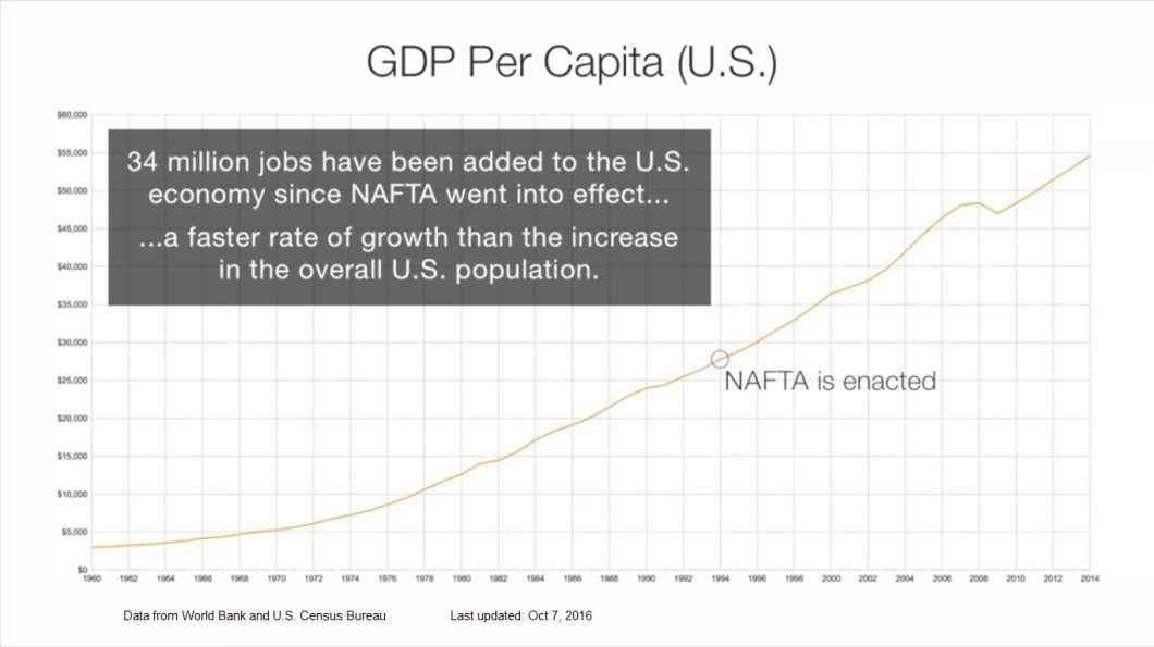 nafta-gdp-growth-compared-to-population-increase-1960-2014