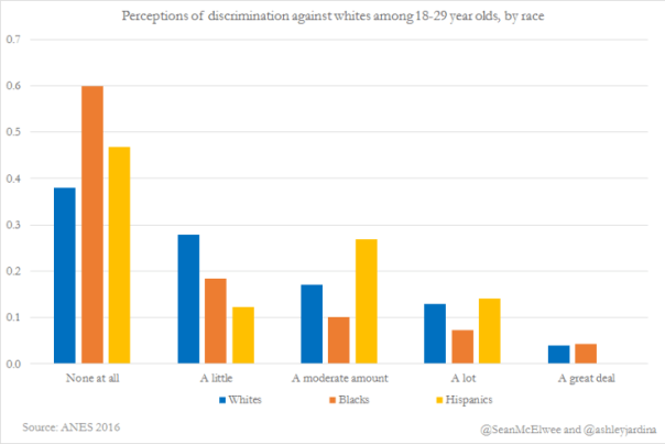 perceptions-of-discrimination-against-whites-among-18-29-years-olds-by-race