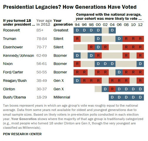 presidential-legacies-how-generations-have-voted