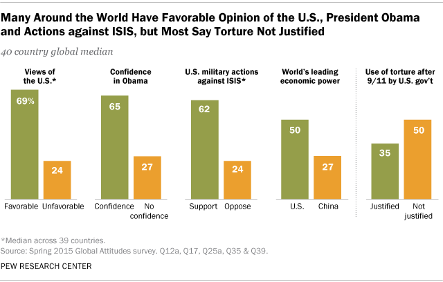 u-s-and-obama-global-favorability-ratings
