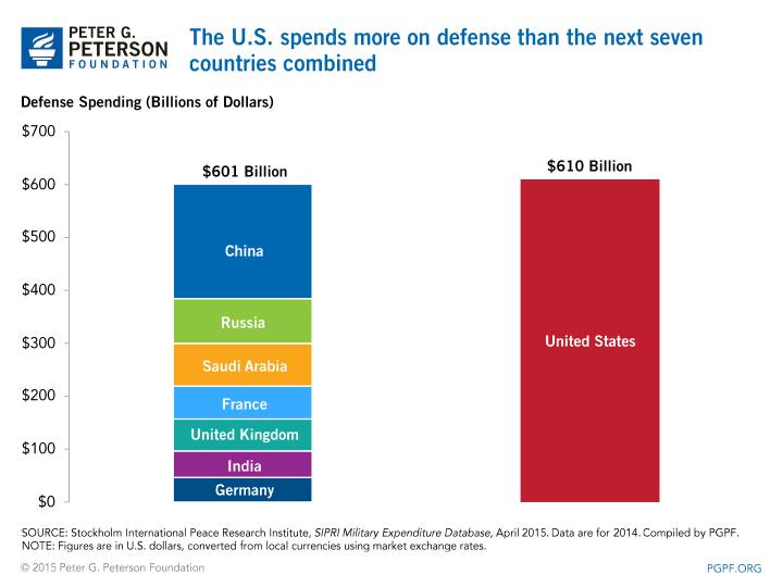 u-s-defense-speding-is-larger-than-next-7-countries-combined-2014