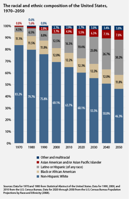u-s-racial-and-ethnic-composition-1970-2050