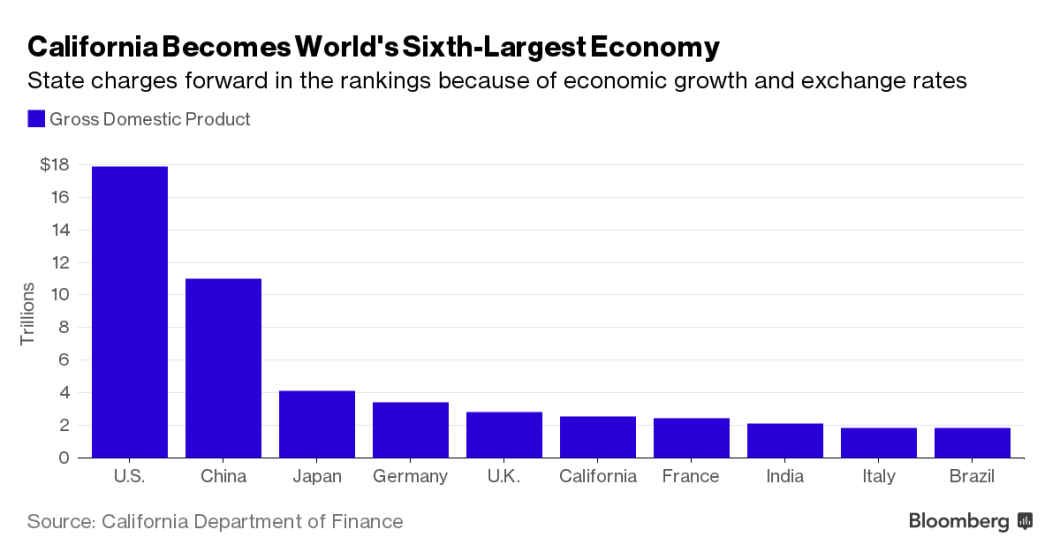 california-becomes-worlds-sixth-largest-economy