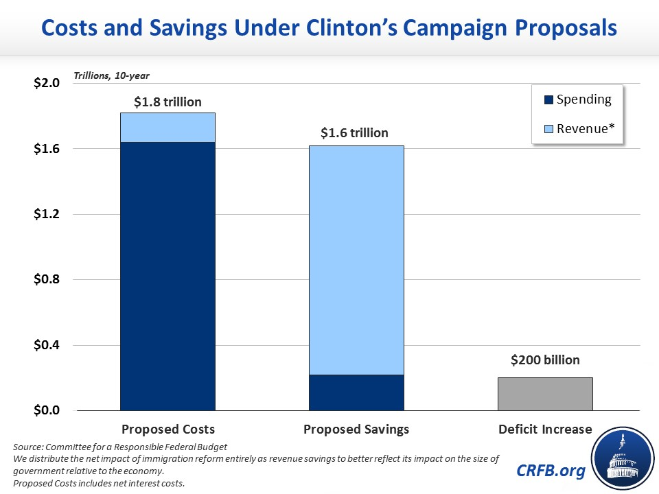 cost-and-savings-under-clintons-campaign-proposals