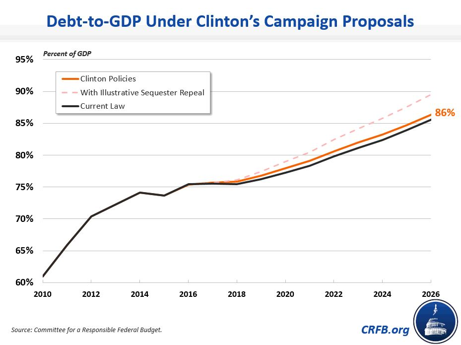 debt-to-gdp-under-clintons-campaign-proposals