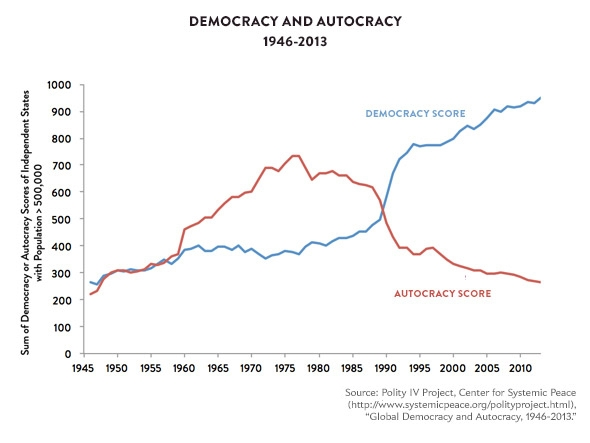 Democracy and Autocracy, 1946-2013