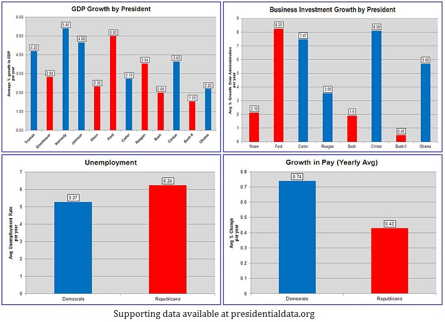 economy-performance-by-democrats-vs-republicans-2