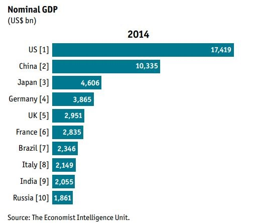 nominal-gdp-by-nation-2014