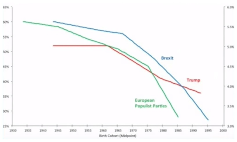 Support for populism in Western democracies by birth year, 1930-2000