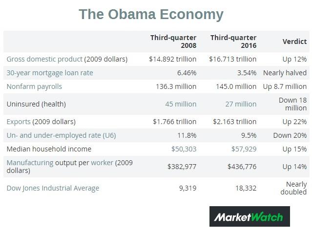 the-obama-economy