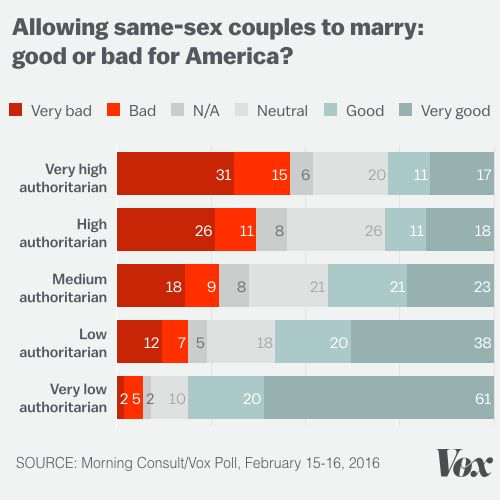 trump-authoritarians-allowing-sex-same-couples-to-marry
