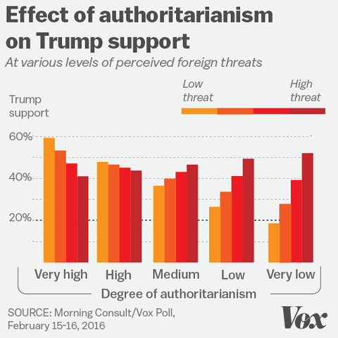 trump-authoritarians-perceive-greater-foreign-threats