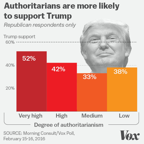 trump-support-by-authoritarians