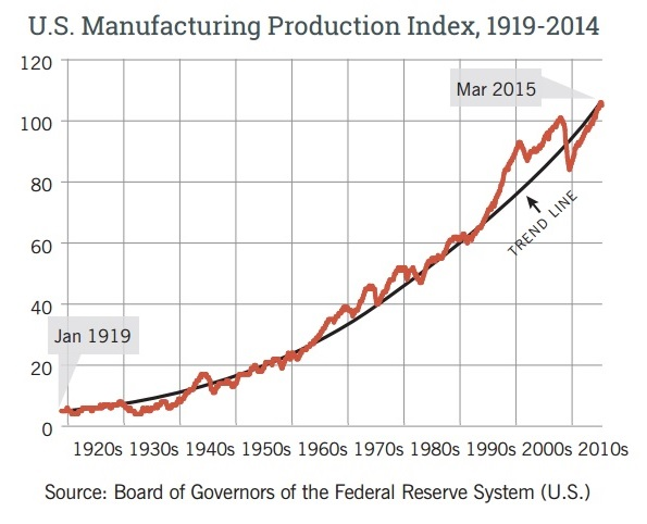 u-s-manufacturing-production-1919-2014