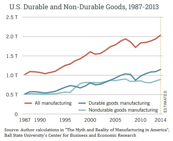 u-s-production-of-durable-and-non-durable-goods-1987-2013