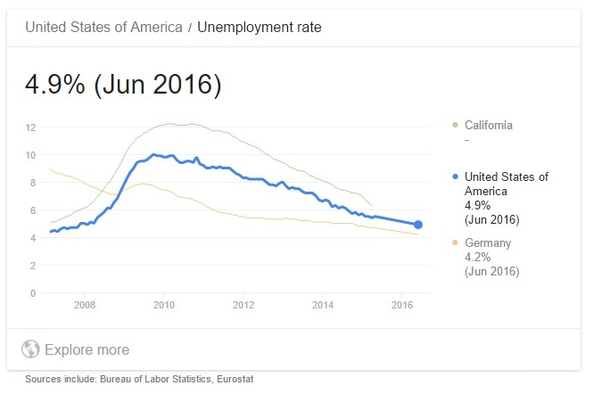 u-s-unemployment-rate-2007-june-2016