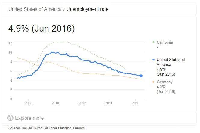 u-s-unemployment-rate-2007-june-2016