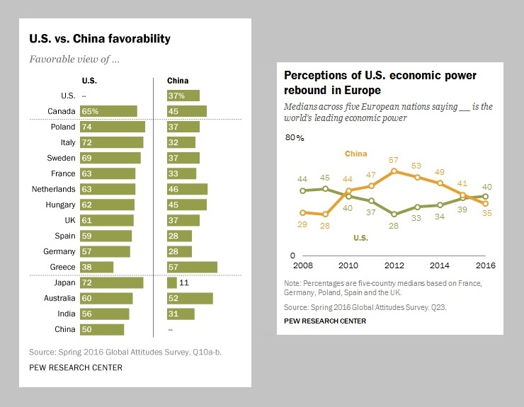 u-s-vs-china-favorability-and-perception-of-economic-power