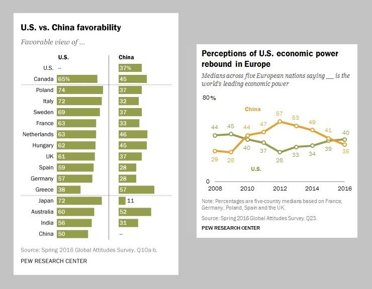 u-s-vs-china-favorability-and-perception-of-economic-power