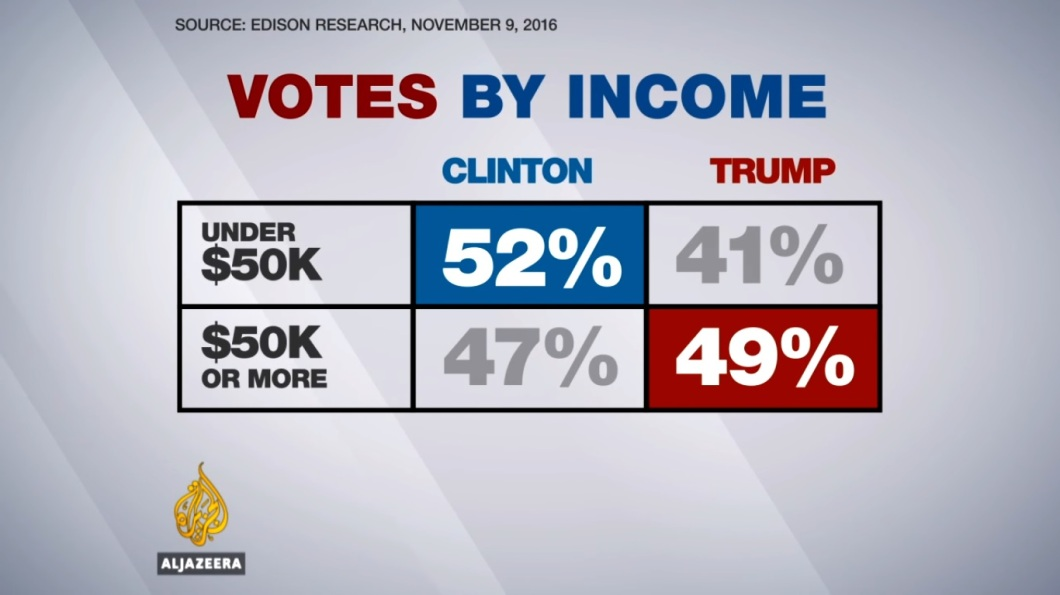 votes-by-income-trump-vs-clinton